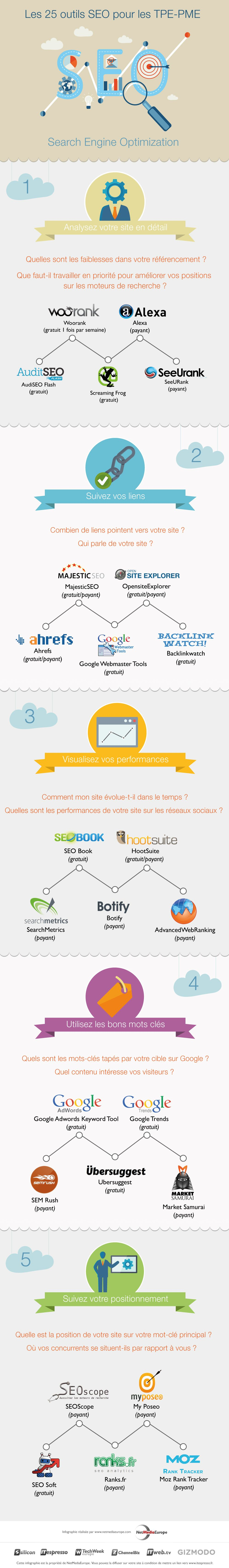 infographie-25-outils-seo